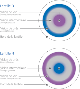 b791523447284b Maxivue   lentilles-pour-la-presbytie   lentilles  Suisse romande